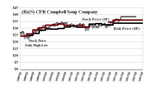 (B)(N) CPB Campbell Soup Company