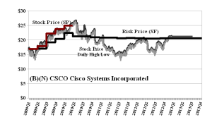 (B)(N) CSCO Cisco Systems Incorporated