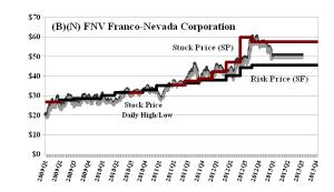 (B)(N) FNV Franco-Nevada Corporation