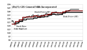 (B)(N) GIS General Mills Incorporated