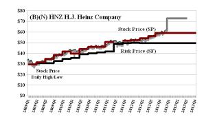 (B)(N) HNZ HJ Heinz Company