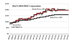 (B)(N) IBM IBM Corporation