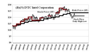 (B)(N) INTC Intel Corporation