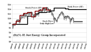 (B)(N) JE Just Energy Group Incorporated