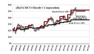 (B)(N) MCO Moody's Corporation - February 2013