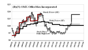 (B)(N) OMX OfficeMax Incorporated