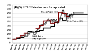 (B)(N) PCLN Priceline-com Incorporated