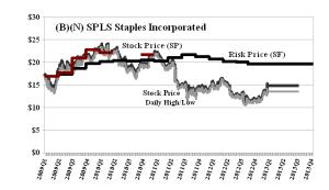 (B)(N) SPLS Staples Incorporated