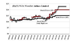 (B)(N) WJA WestJet Airlines Limited