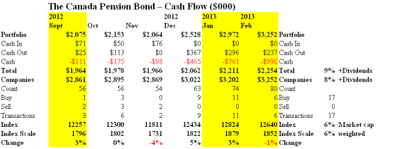 The Canada Pension Bond - Cash Flow - February 2013