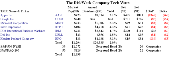 The RiskWerk Company Tech Wars