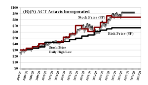 (B)(N) ACT Actavis Incorporated - March 2013