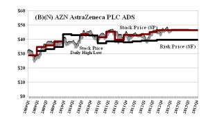 (B)(N) AZN AstraZeneca PLC ADS