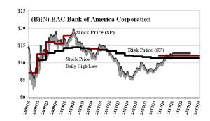 (B)(N) BAC Bank of America Corporation - March 2013