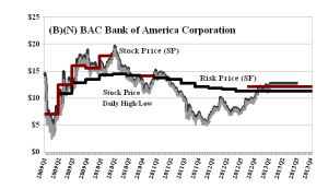 (B)(N) BAC Bank of America Corporation - March 2013
