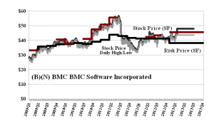 (B)(N) BMC BMC Software Incorporated