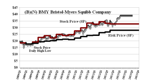 (B)(N) BMY Bristol-Myers Squibb Company