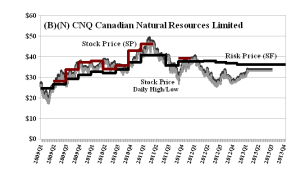 (B)(N) CNQ Canadian Natural Resources Limited
