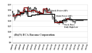 (B)(N) ECA Encana Corporation