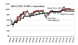 (B)(N) FDX FedEx Corporation