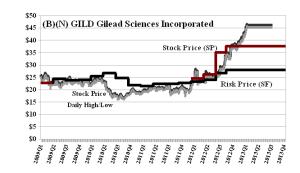 (B)(N) GILD Gilead Sciences Incorporated