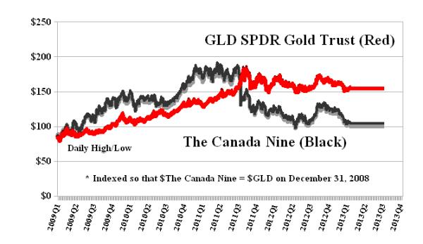 (B)(N) GLD SPDR Gold Trust