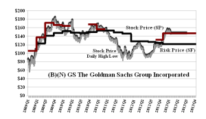 (B)(N) GS The Goldman Sachs Group Incorporated