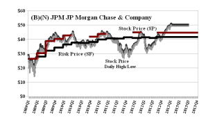 (B)(N) JPM Morgan Chase & Company - March 2013
