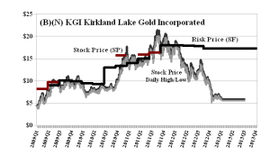 (B)(N) KGI Kirkland Lake Gold Incorporated