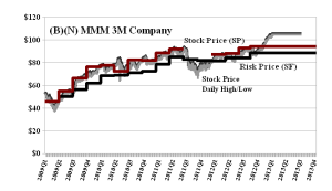 (B)(N) MMM 3M Company