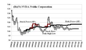 (B)(N) NVDA Nvidia Corporation 2008-2013