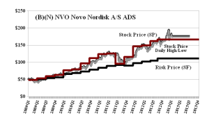 (B)(N) NVO Novo Nordisk AS ADS