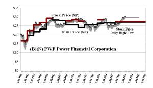 (B)(N) PWF Power Financial Corporation