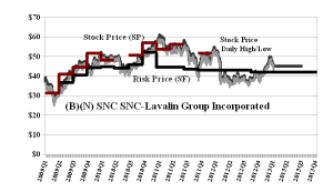 (B)(N) SNC SNC-Lavalin Group Incorporated