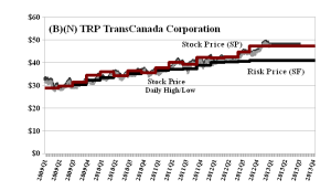 (B)(N) TRP TransCanada Corporation