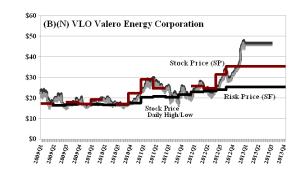 (B)(N) VLO Valero Energy Corporation