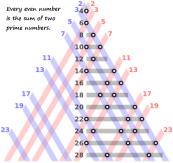 Goldbach Conjecture(1690-1764)