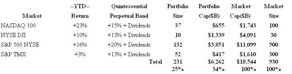 Quintessential Perpetual Bond