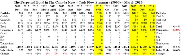 The Canada Nine - Cash Flow Summary