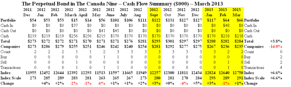 The Canada Nine - Cash Flow Summary