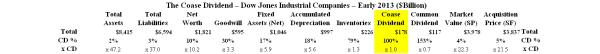 The Coase Dividend - Summary
