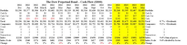 The Dow Perpetual Bond - Cash Flow