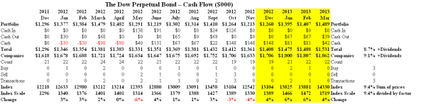 The Dow Perpetual Bond - Cash Flow