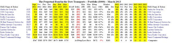 The Perpetual Bond in the Dow Transports - Portfolio March 2013