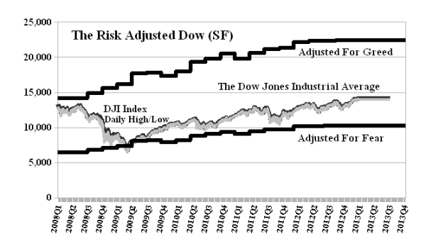 The Risk Adjusted Dow (SF)