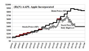 (B)(N) AAPL Apple Incorporated - April 2013