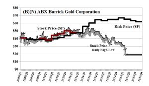 (B)(N) ABX Barrick Gold Corporation - April 2013