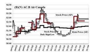 (B)(N) AC-B/A Air Canada - April 2013