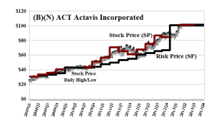 (B)(N) ACT Actavis Incorporated - April 2013