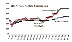 (B)(N) ALL Allstate Corporation - Risk Price Chart - April 2013